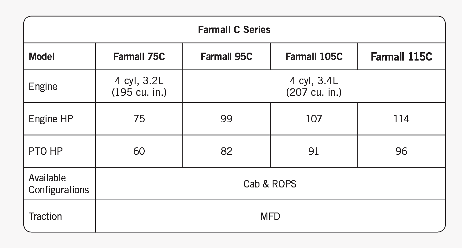 farmall c engine specs